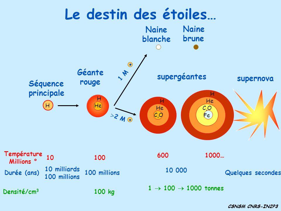 Le destin des étoiles… CSNSM CNRS-IN2P3 Naine brune Séquence principale H Température Millions ° 10 Durée (ans) 10 milliards 100 millions Densité/cm 3