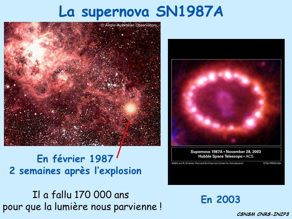 La supernova SN1987A En février 1987 2 semaines après lexplosion CSNSM CNRS-IN2P3 Il a fallu 170 000 ans pour que la lumière nous parvienne ! En 2003