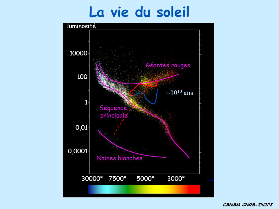 La vie du soleil CSNSM CNRS-IN2P3 3000°5000°7500°30000° 1 100 10000 0,01 0,0001 luminosité Séquence principale Géantes rouges Naines blanches ~10 10 a