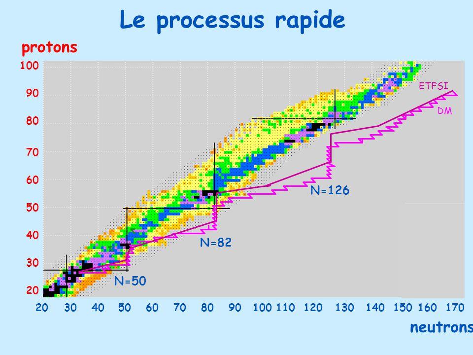 Le processus rapide protons 30 40 50 60 70 80 90 100 20 N=50 N=82 N=126 3040506070809010011012014013020150160170 neutrons ETFSI DM CSNSM CNRS-IN2P3