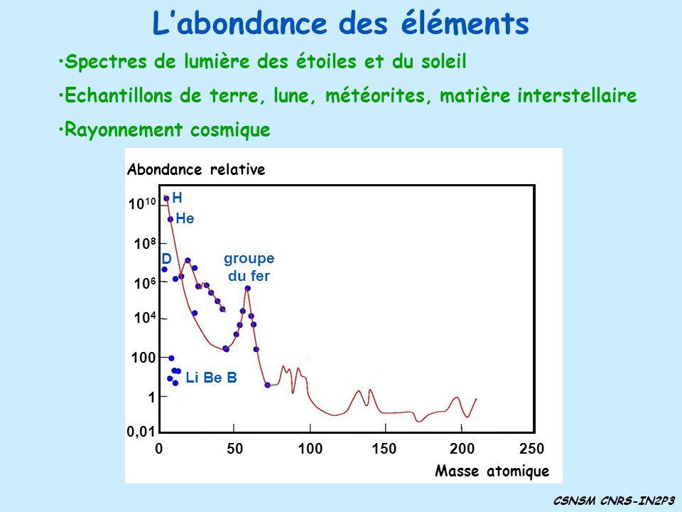 Labondance des éléments Spectres de lumière des étoiles et du soleil Echantillons de terre, lune, météorites, matière interstellaire Rayonnement cosmi