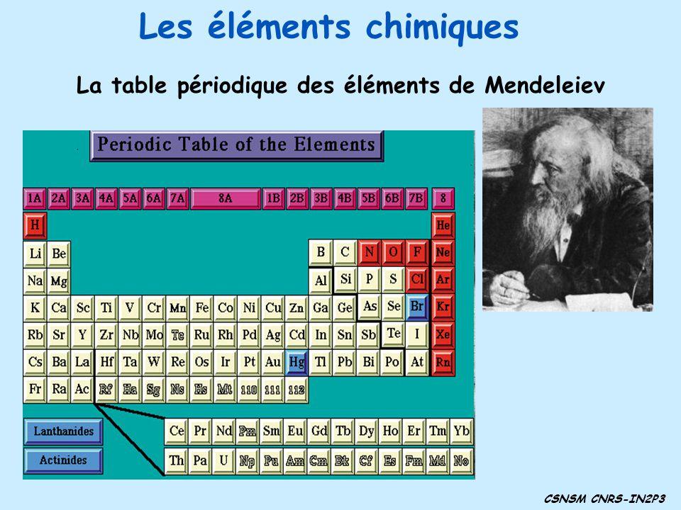 Les éléments chimiques La table périodique des éléments de Mendeleiev CSNSM CNRS-IN2P3