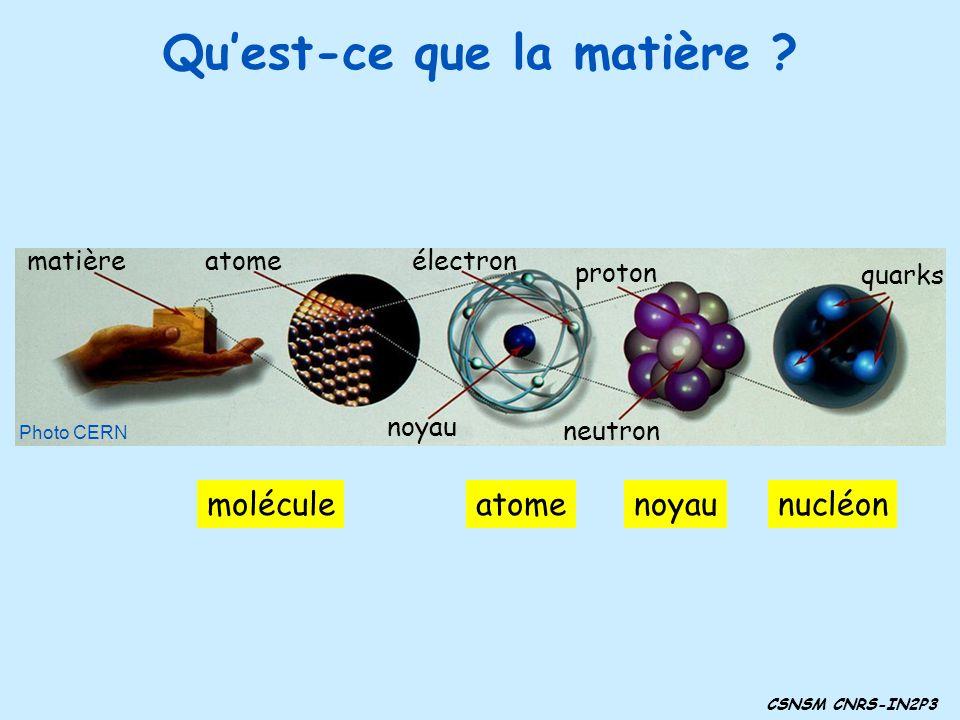 Quest-ce que la matière ? moléculeatomenoyaunucléon matièreatomeélectron proton noyau neutron quarks Photo CERN CSNSM CNRS-IN2P3