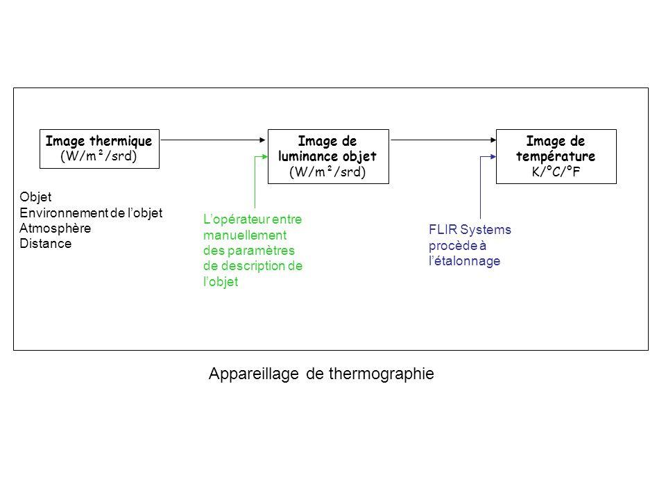 Image thermique (W/m²/srd) Objet Environnement de lobjet Atmosphère Distance Image de luminance objet (W/m²/srd) Lopérateur entre manuellement des par