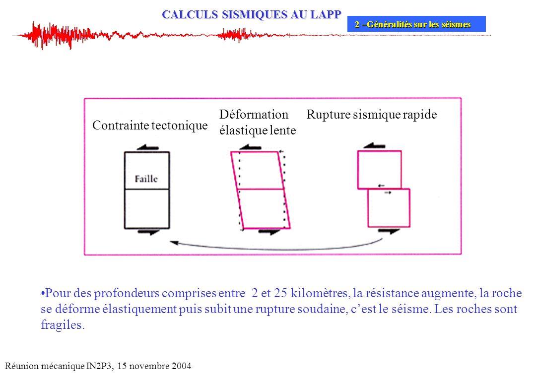CALCULS SISMIQUES AU LAPP Réunion mécanique IN2P3, 15 novembre 2004 Contrainte tectonique Déformation élastique lente Rupture sismique rapide Pour des
