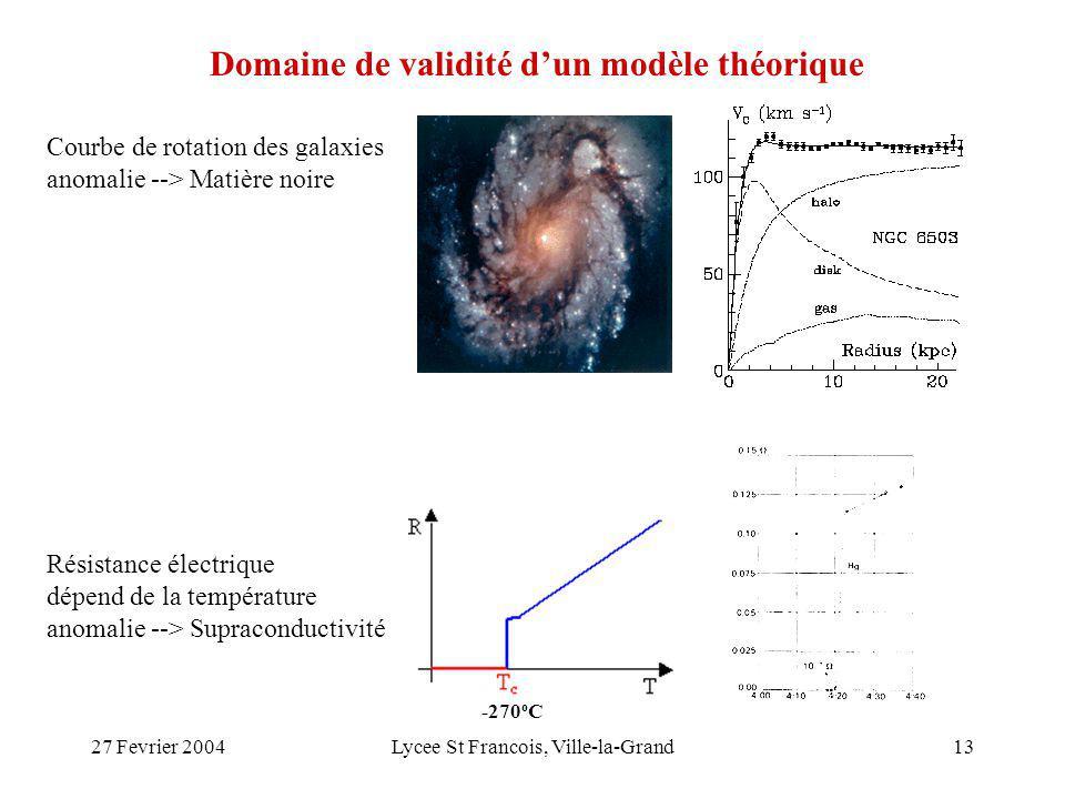 27 Fevrier 2004Lycee St Francois, Ville-la-Grand13 Domaine de validité dun modèle théorique Résistance électrique dépend de la température anomalie --> Supraconductivité Courbe de rotation des galaxies anomalie --> Matière noire -270 o C