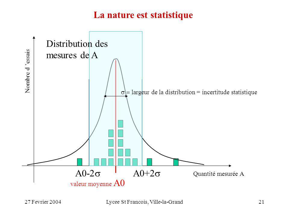 27 Fevrier 2004Lycee St Francois, Ville-la-Grand21 valeur moyenne A0 Quantité mesurée A Nombre d essais Distribution des mesures de A A0+2 A0-2 La nature est statistique largeur de la distribution = incertitude statistique