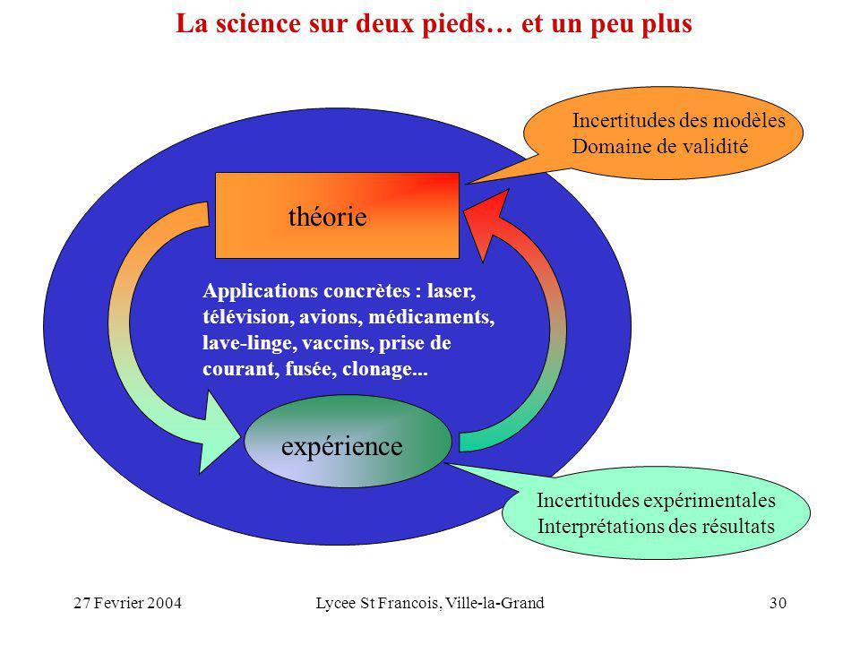 27 Fevrier 2004Lycee St Francois, Ville-la-Grand30 théorie expérience Incertitudes des modèles Domaine de validité Incertitudes expérimentales Interpr