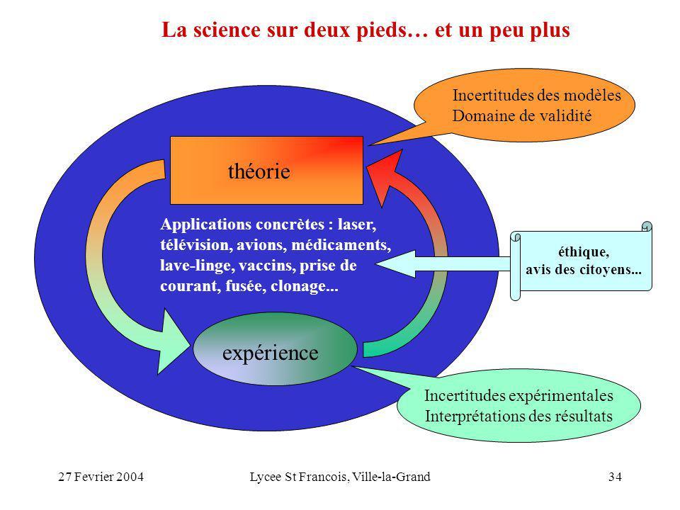 27 Fevrier 2004Lycee St Francois, Ville-la-Grand34 théorie expérience Incertitudes des modèles Domaine de validité Incertitudes expérimentales Interpr