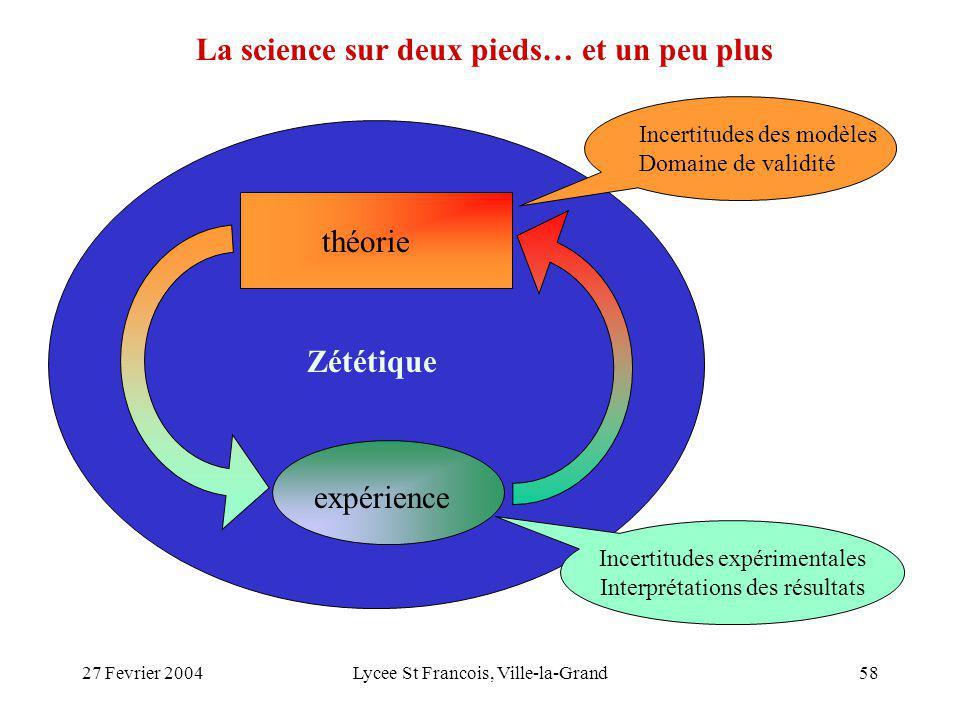 27 Fevrier 2004Lycee St Francois, Ville-la-Grand58 théorie expérience Incertitudes des modèles Domaine de validité Incertitudes expérimentales Interpr