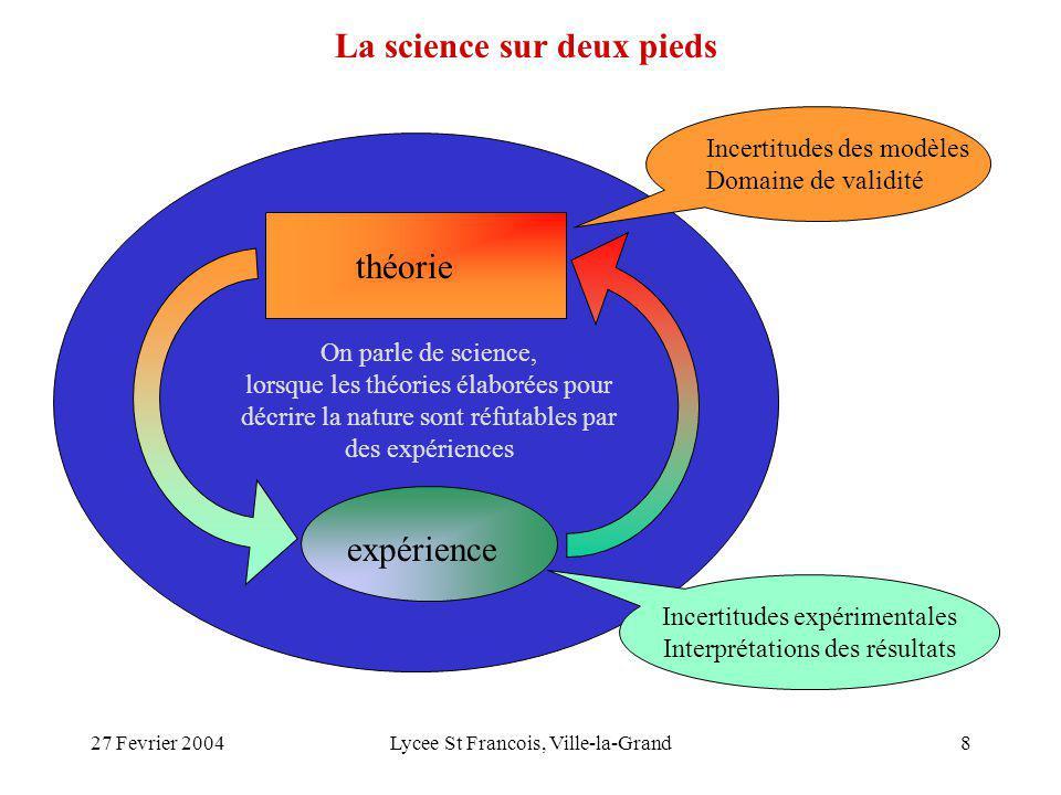 27 Fevrier 2004Lycee St Francois, Ville-la-Grand8 théorie expérience Incertitudes des modèles Domaine de validité Incertitudes expérimentales Interpré