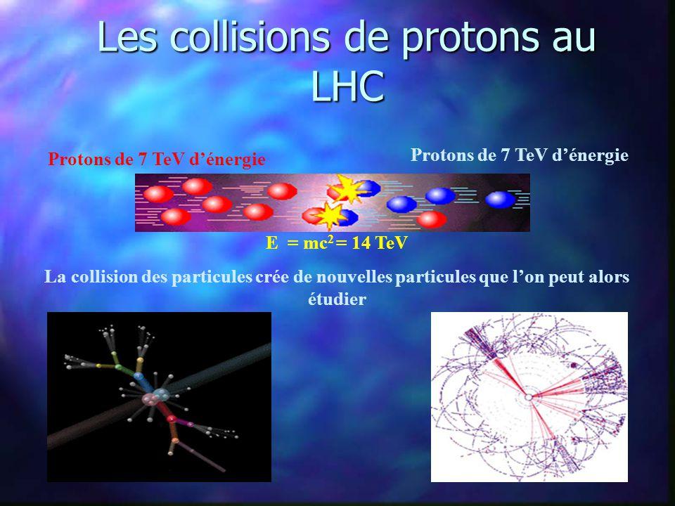 Le collisionneur de particules LHC au CERN Le LHC sera installé dans le tunnel du LEP. Tunnel de 27 km de long CERN: Centre Européen pour la Recherche
