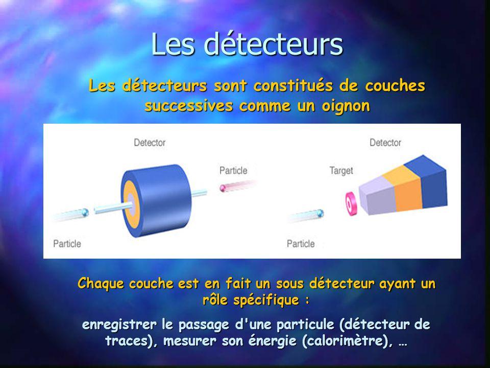 3. Etudier les particules Quelles sont les propriétés des particules que nous pouvons mesurer avec un détecteur ? La masse : pour une seule particule