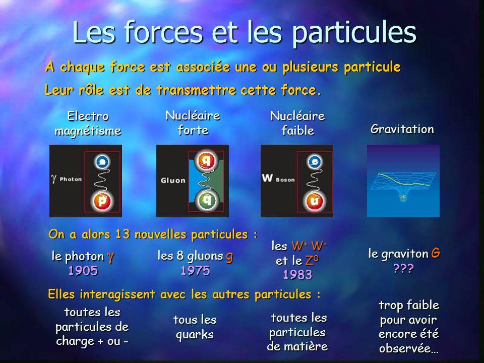 Les forces Qu'est ce qu'une force ? Tout ce qui fait que les particules interagissent ou tiennent entre elles. la gravitation : Newton 1642-1727 l'éle