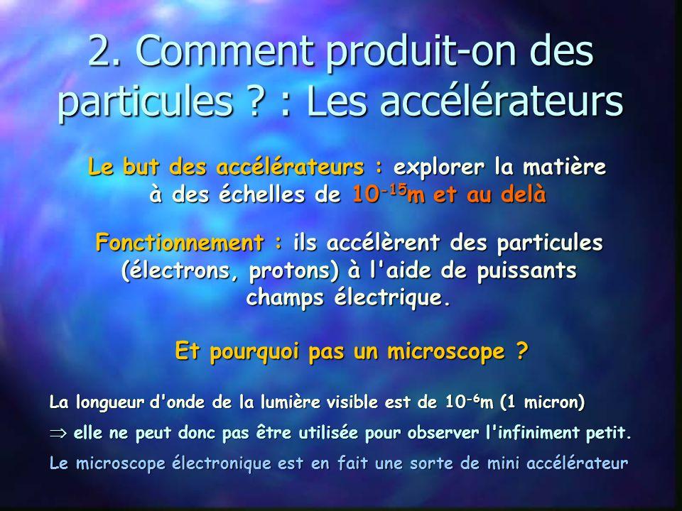 Les particules en résumé ? Une particule encore jamais observée manque : Et après : Le boson de Higgs, l'origine de la masse ? 3 familles de 4 particu