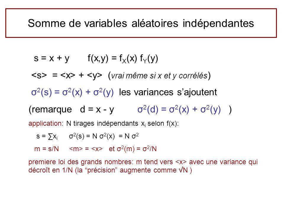Somme de variables aléatoires indépendantes s = x + y f(x,y) = f X (x) f Y (y) = + ( vrai même si x et y corrélés ) σ 2 (s) = σ 2 (x) + σ 2 (y) les variances sajoutent (remarque d = x - y σ 2 (d) = σ 2 (x) + σ 2 (y) ) application: N tirages ind é pendants x i selon f(x): s = x i σ 2 (s) = N σ 2 (x) = N σ 2 m = s/N = et σ 2 (m) = σ 2 /N premiere loi des grands nombres: m tend vers avec une variance qui d é cro î t en 1/N (la pr é cision augmente comme N )