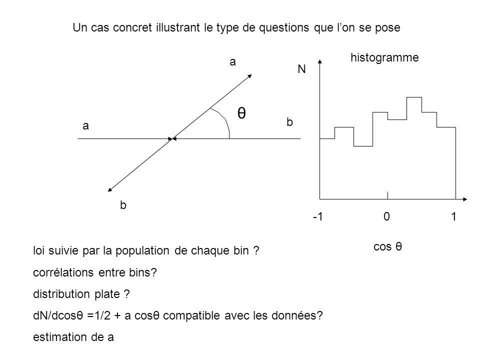 Un cas concret illustrant le type de questions que lon se pose θ histogramme N -1 0 1 loi suivie par la population de chaque bin .