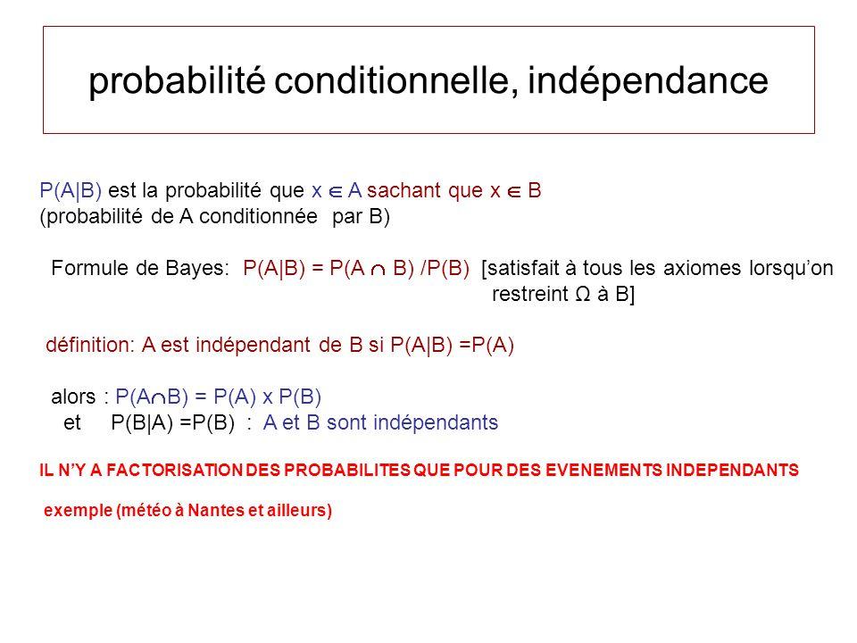 probabilité conditionnelle, indépendance P(A|B) est la probabilité que x A sachant que x B (probabilité de A conditionnée par B) Formule de Bayes: P(A|B) = P(A B) /P(B) [satisfait à tous les axiomes lorsquon restreint Ω à B] définition: A est indépendant de B si P(A|B) =P(A) alors : P(A B) = P(A) x P(B) et P(B|A) =P(B) : A et B sont indépendants IL NY A FACTORISATION DES PROBABILITES QUE POUR DES EVENEMENTS INDEPENDANTS exemple (m étéo à Nantes et ailleurs)