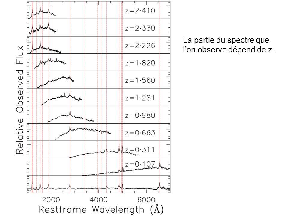 La partie du spectre que lon observe dépend de z.