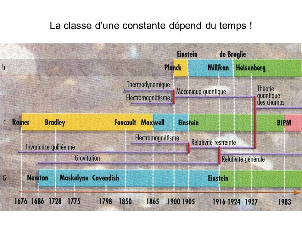 La classe dune constante dépend du temps !