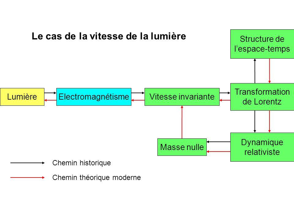 LumièreElectromagnétismeVitesse invariante Masse nulle Dynamique relativiste Transformation de Lorentz Structure de lespace-temps Chemin historique Ch