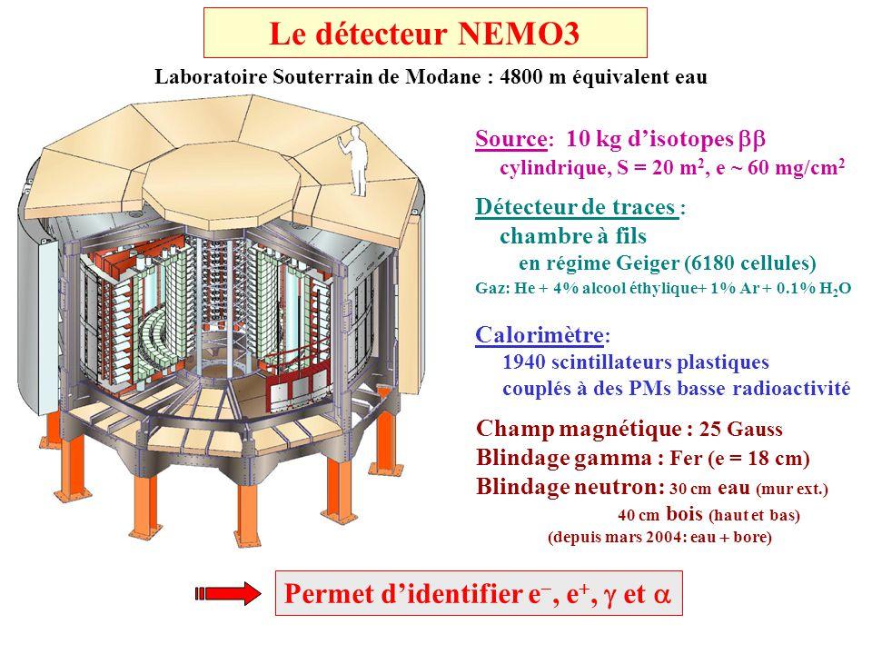 Sensibilité attendue dans NEMO-3 (apres purification en radon) Bruit de fond : Bruit de fond externe est négligeable Bruit de fond interne : 208 Tl : 100 Bq/kg pour 100 Mo 300 Bq/kg pour 82 Se 214 Bi : < 300 Bq/kg ~ 0.1 evt kg 1 y 1 avec 2.8<E 1 +E 2 <3.2 MeV : T 1/2 = 7.7 10 18 années (SSD) ~ 0.3 evt kg 1 y 1 avec 2.8<E 1 +E 2 <3.2 MeV 5 ans de prise de données 6914 g de 100 Mo T 1/2 ( ) 4.10 24 années (90% C.L.) m < 0.2 – 0.35 eV 932 g de 82 Se T 1/2 ( ) 8.10 23 années (90% C.L.) m < 0.65 – 1.8 eV