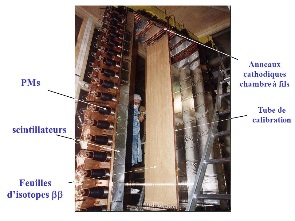 CONCLUSIONS SUR NEMO3 Le détecteur NEMO-3 prend des données depuis le 14 Fév.