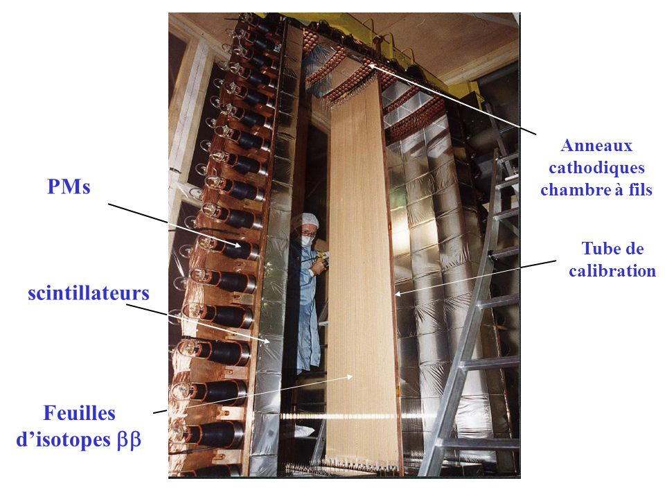 Analyse pour le 100 Mo V-A: T 1/2 ( ) > 3 10 23 années V+A: T 1/2 > 1.8 10 23 années avec E 1 - E 2 > 800 keV Majoron: T 1/2 > 1.4 10 22 années avec E individuelle > 700 keV 100 Mo 8 7.0 1.7 5.6 1.7 1.4 0.2 55.8 7.0 TOTAL Monte-Carlo 2.6<E 1 +E 2 <3.2 50DATA 23.5 6.7 Radon M-C 32.3 1.9 100 Mo 2 2 M-C 100 Mo 6914 g 265 days Data Monte-Carlo Radon Monte-Carlo E 1 +E 2 (MeV) unité arbitraire PRELIMINAIRE 2.8<E 1 +E 2 <3.2 Cu + nat Te + 130 Te 265 jours Monte-Carlo Radon Données E 1 +E 2 (MeV) Cu + nat Te + 130 Te 8 11.4 3.4 ____ 2.6 0.7 2 ____ 2.6<E 1 +E 2 <3.2 2.8<E 1 +E 2 <3.2