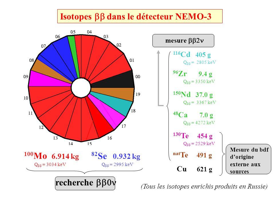 Energie depositee : E 1 +E 2 = 2088 keV Hypothese interne : ( t) mes –( t) theo = 0.22 ns Vertex commun : ( vertex) = 2.1 mm Emission du vertex ( vertex) // = 5.7 mm Emission du vertex Vue transverse Vue longitudinale Run : 2040 Evénement : 9732 Date: 2003-03-20 Criteres pour sélectionner les événements : 2 traces e- 2 PMs, chacun > 200 keV association trace-PM Vertex commun Hypothese interne (rejet des evts externes) Pas dautre PM isole (rejet des ) Pas de trace retardee (rejet du 214 Bi) Distance de dérive Feuille de 100 Mo feuille de 100 Mo Run : 2040 Evenenement: 9732 Date: 20/03/2003 Propagation longitudinale du plasma Geiger Scintillateur + PM Sélection dévénements dans NEMO-3 Evénement typique 2 observé venant du 100 Mo Trigger: 1 PM > 150 keV 3 coups Geiger (2 cellules voisines + 1) Taux de trigger = 7 Hz événements : 1 événement toute les 1.5 minutes