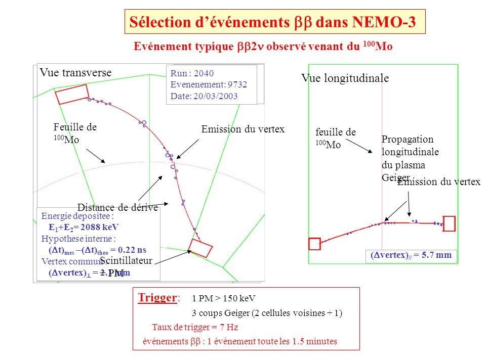Détecteur de traces: 99.5 % cellules Geiger ON Résolution sur le vertex : canaux 2 e (482 and 976 keV) avec des sources 207 Bi placées à 3 positions connues dans chaque secteur ( Vertex) = 0.6 cm // ( Vertex) = 1.3 cm (Z=0) séparation e /e avec un champ magnétique de 25 G ~ 3% de confusion à 1 MeV - - Vertex Vertex = distance entre les deux vertex Temps de vol : Résolution en temps (canal ) 250 ps à 1 MeV ToF (e traversant de source externe) > 3 ns e traversant de source externe totalement rejeté Bruit de fond externe événements de la peau ( t mes – t calc ) hypo.