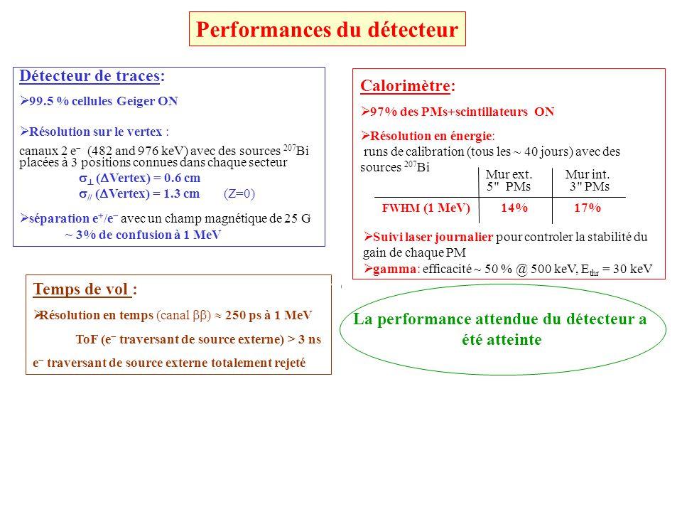 Mai 2004 : Tente entoure le détecteur A( 222 Rn) au LSM ~ 15 Bq/m 3 Septembre 2004 : Usine à purifier lair du radon (comme dans SuperKamiokande) Activité dans la tente : A( 222 Rn) ~ 0.3 Bq/m 3 125 m 3 /h 500 kg charbon @ -40 o C Système de purification anti-Radon installé Radon était le bruit de fond dominant pour NEMO-3 Mai 2004 Facteur de purification obtenu dans la tente~50 Facteur ~ 10 trop élevé
