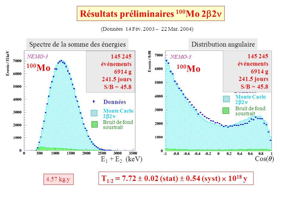 Début du fonctionnement le 4 Octobre 2004 Au Laboratoire Souterrain de Modane 1 tonne charbon @ -50 o C, 7 bars Activité: A( 222 Rn) < 1 mBq/m 3 !!.