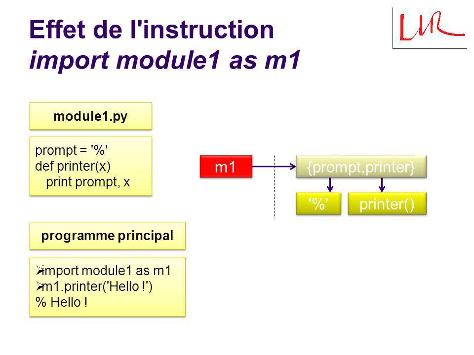Effet de l'instruction import module1 as m1 module1.py prompt = '%' def printer(x) print prompt, x prompt = '%' def printer(x) print prompt, x import