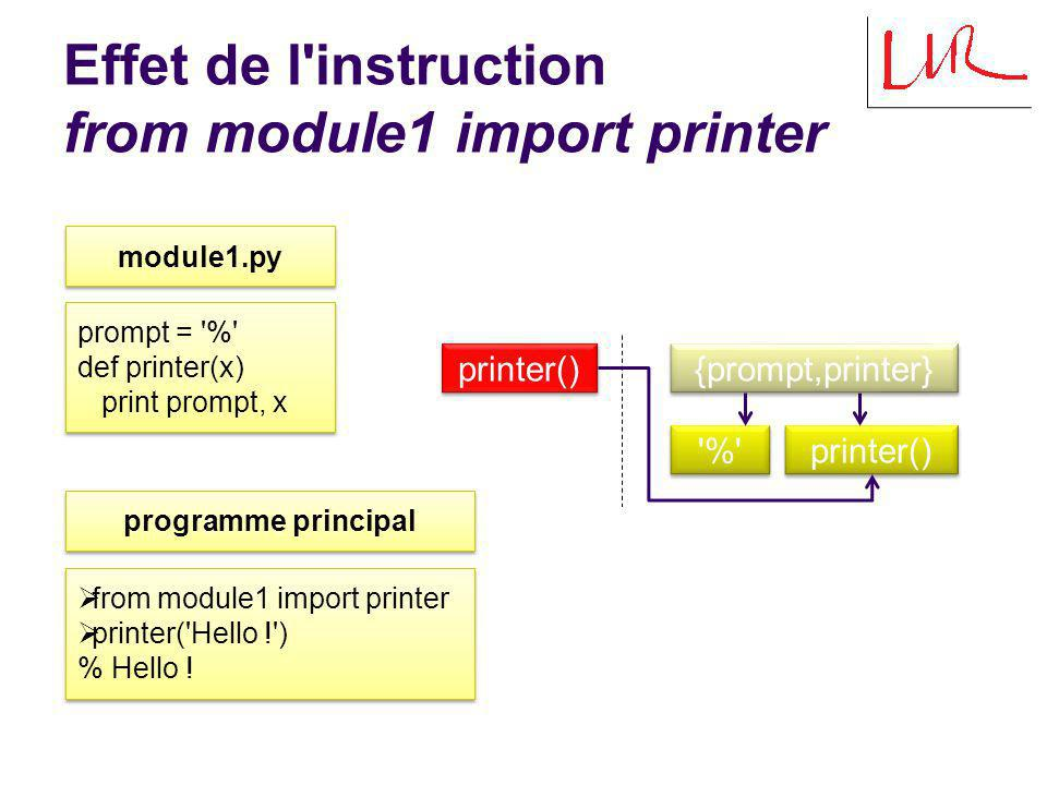 Effet de l instruction from module1 import printer module1.py prompt = % def printer(x) print prompt, x prompt = % def printer(x) print prompt, x from module1 import printer printer( Hello ! ) % Hello .