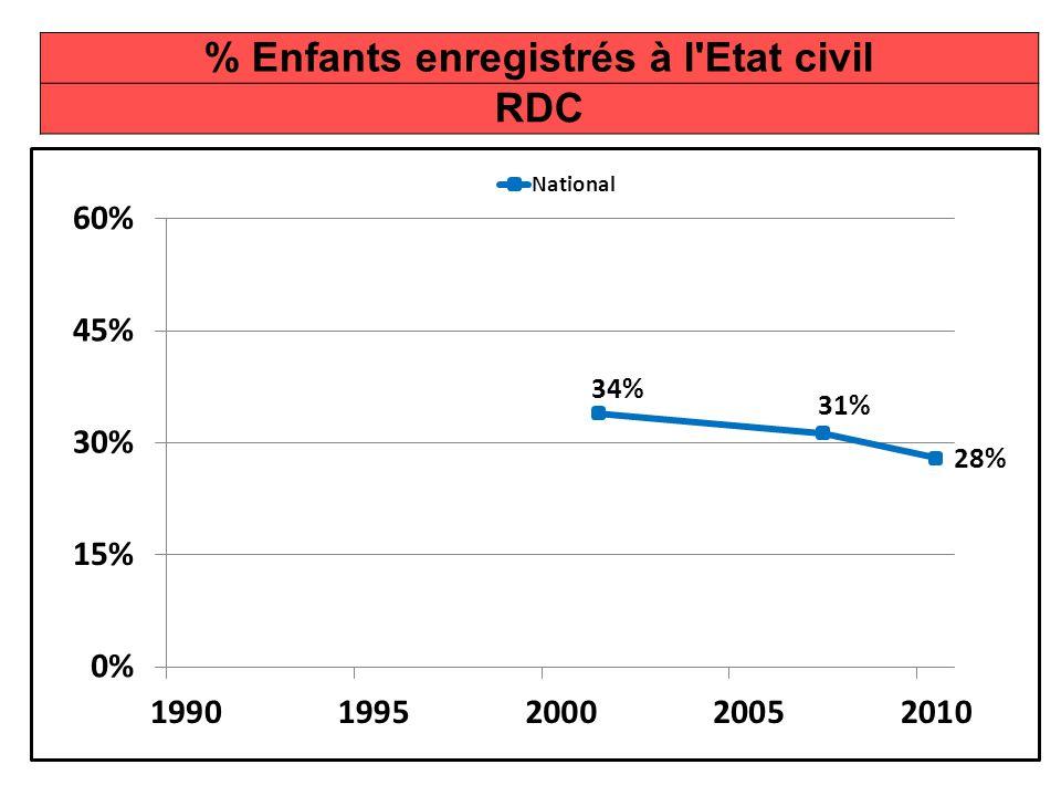 % Enfants enregistrés à l Etat civil RDC