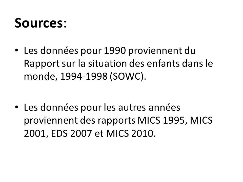 Sources: Les données pour 1990 proviennent du Rapport sur la situation des enfants dans le monde, 1994-1998 (SOWC).
