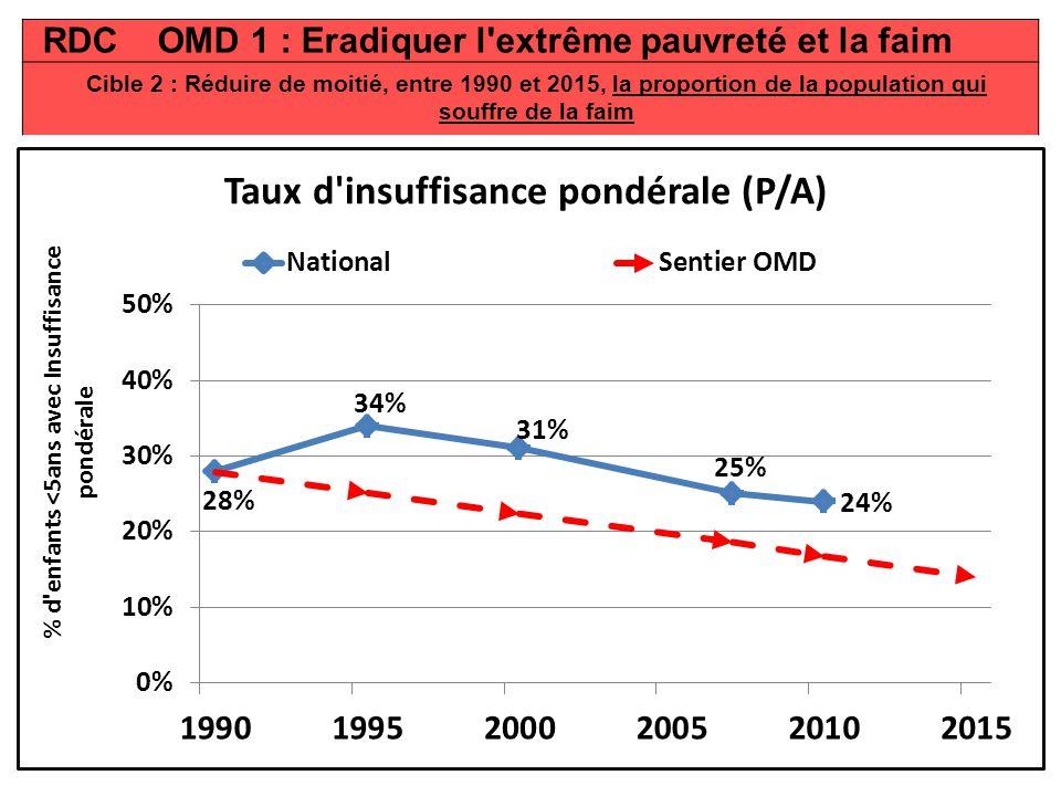 RDC OMD 1 : Eradiquer l extrême pauvreté et la faim Cible 2 : Réduire de moitié, entre 1990 et 2015, la proportion de la population qui souffre de la faim