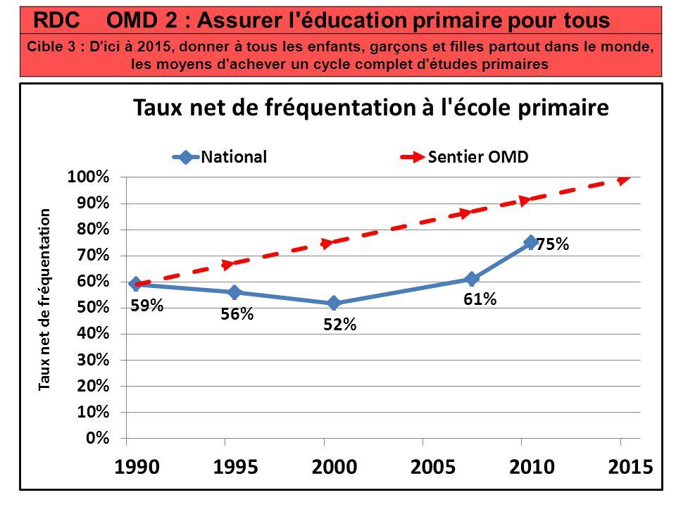 RDC OMD 2 : Assurer l éducation primaire pour tous Cible 3 : D ici à 2015, donner à tous les enfants, garçons et filles partout dans le monde, les moyens d achever un cycle complet d études primaires