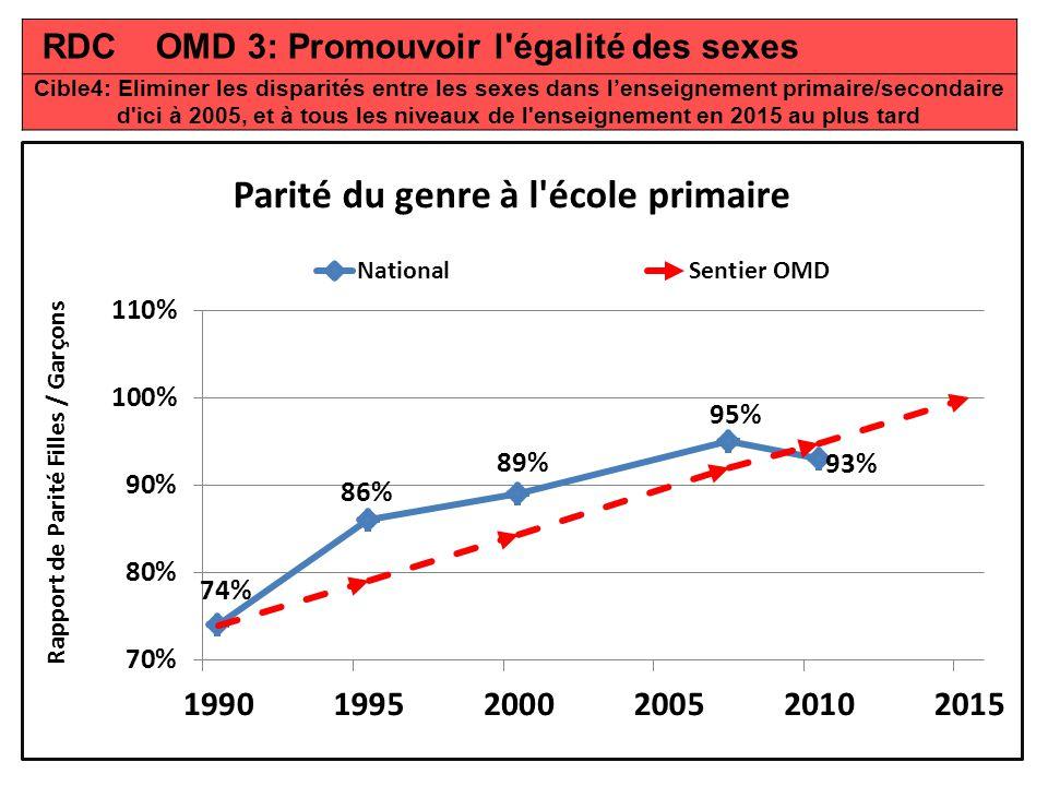 RDC OMD 3: Promouvoir l égalité des sexes Cible4: Eliminer les disparités entre les sexes dans lenseignement primaire/secondaire d ici à 2005, et à tous les niveaux de l enseignement en 2015 au plus tard