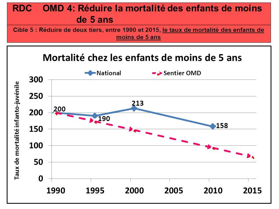 RDC OMD 5: Améliorer la santé maternelle Cible 6: Réduire de trois quarts, entre 1990 et 2015, le taux de mortalité maternelle