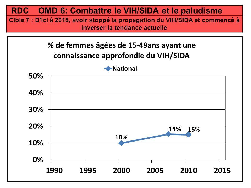 RDC OMD 6: Combattre le VIH/SIDA et le paludisme Cible 7 : D ici à 2015, avoir stoppé la propagation du VIH/SIDA et commencé à inverser la tendance actuelle