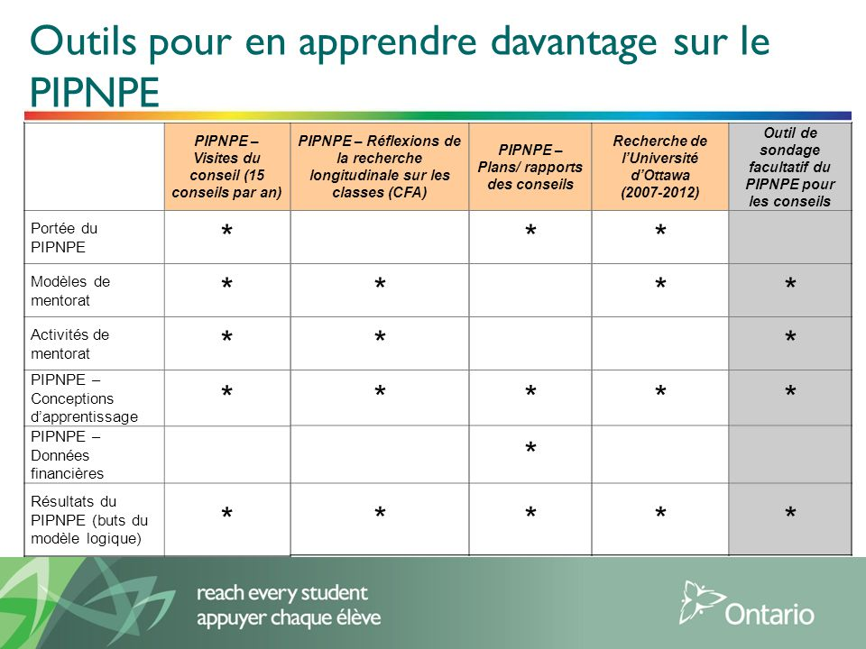 2 PIPNPE – Visites du conseil (15 conseils par an) Portée du PIPNPE * Modèles de mentorat * Activités de mentorat * PIPNPE – Conceptions dapprentissage * PIPNPE – Données financières Résultats du PIPNPE (buts du modèle logique) * PIPNPE – Réflexions de la recherche longitudinale sur les classes (CFA) * * * * PIPNPE – Plans/ rapports des conseils * * * * Recherche de lUniversité dOttawa (2007-2012) * * * * Outil de sondage facultatif du PIPNPE pour les conseils * * * * Outils pour en apprendre davantage sur le PIPNPE