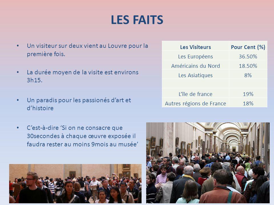 LES FAITS Un visiteur sur deux vient au Louvre pour la première fois. La durée moyen de la visite est environs 3h15. Un paradis pour les passionés dar