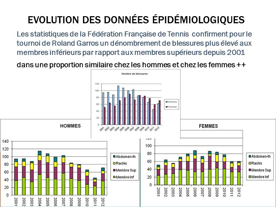 DONNÉES ÉPIDÉMIOLOGIQUES SUR LES BLESSURES INTERNATIONAUX RG CNE 13-18 CNE Cat Abdomen-ThoraxMIMSRachisTotal Femme43122562 Homme71814443 Total1149369105 Cat13-18 CNE Abdomen-ThoraxMIMSRachisTotal Femme6%50%35%8%100% Homme16%42%33%9%100% Total10%47%34%9%100% pour lédition 2012 RG 53% membres inférieurs 26% membres supérieurs 21% axe rachidien + paroi thoracique et abdominale Aux membres inférieurs – lésions musculaires – tendinopathies – pathologies articulaires et osseuses ++