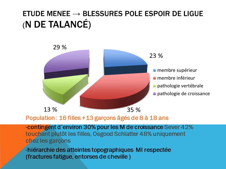 ETUDE MENEE BLESSURES POLE ESPOIR DE LIGUE ( N DE TALANCÉ) Population : 16 filles +13 garçons âgés de 8 à 18 ans -contingent denviron 30% pour les M d