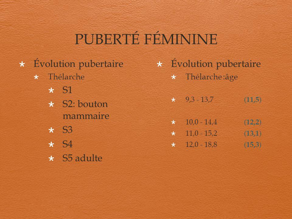 PUBERTÉ FÉMININE Évolution pubertaire Thélarche S1 S2: bouton mammaire S3 S4 S5 adulte Évolution pubertaire Thélarche :âge 9,3 - 13,7 ( 11,5 ) 10,0 -
