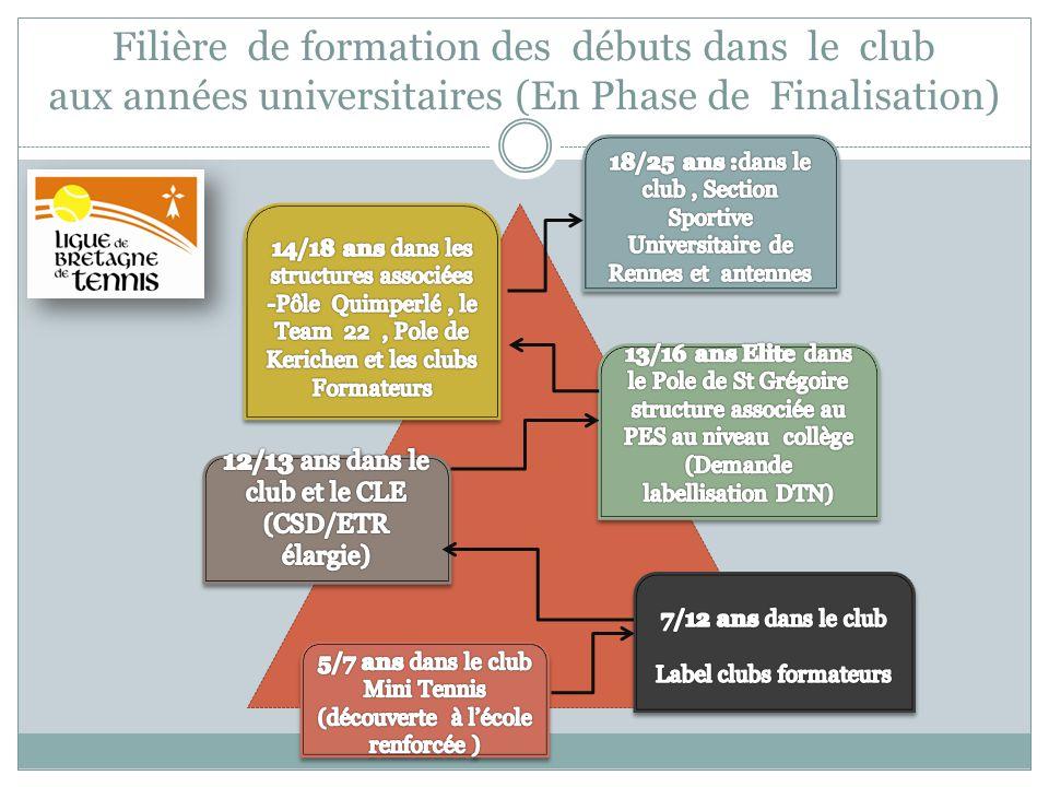 LEquipe Technique Régionale à Saint-Malo Juin 2011 Principe fondateurs : des équipes soudées Colloque des Enseignants À Quiberon – Septembre 2012