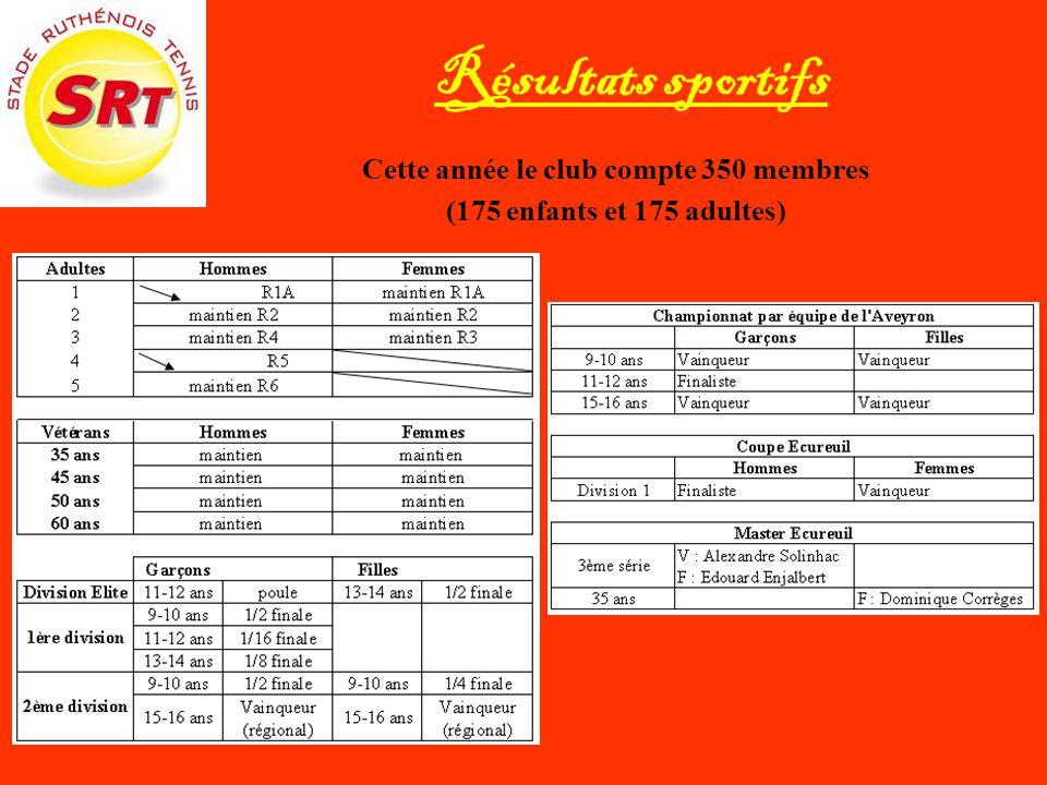 Résultats sportifs Cette année le club compte 350 membres (175 enfants et 175 adultes)