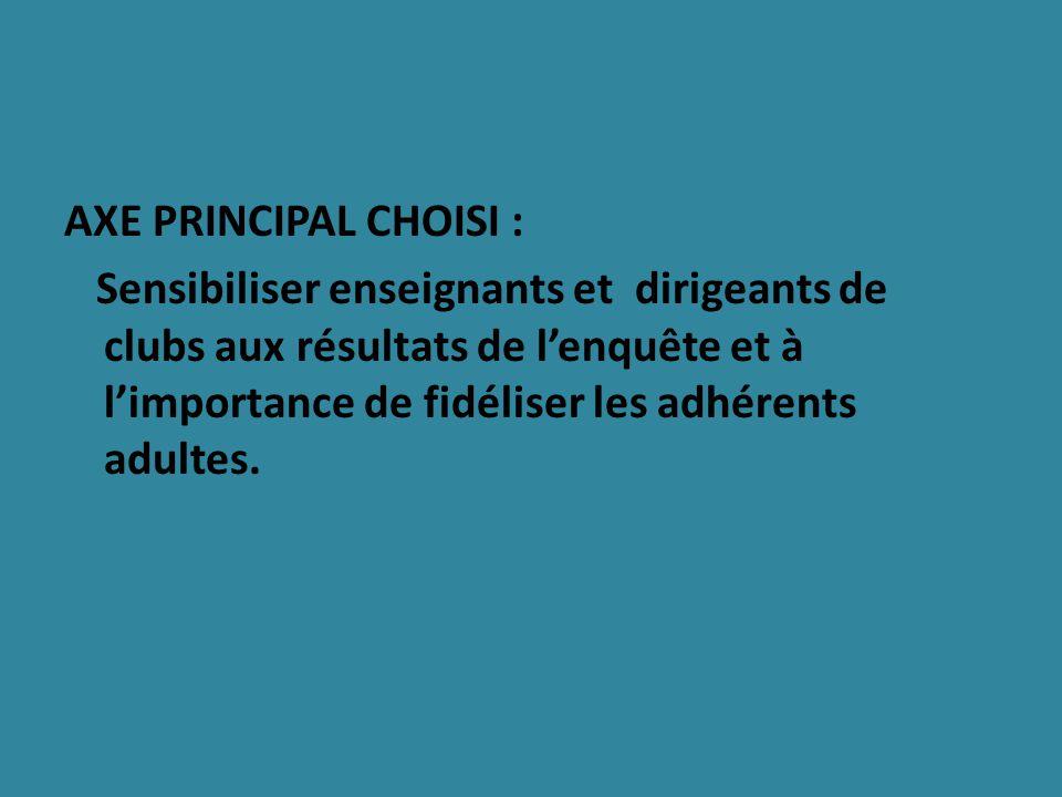 AXE PRINCIPAL CHOISI : Sensibiliser enseignants et dirigeants de clubs aux résultats de lenquête et à limportance de fidéliser les adhérents adultes.