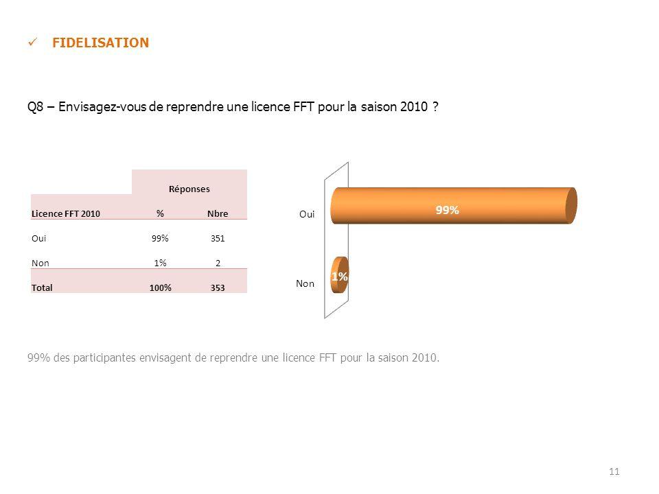FIDELISATION Q8 – Envisagez-vous de reprendre une licence FFT pour la saison 2010 .
